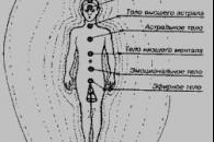 Аура (біополе) або Меркаба. Функція і значення
